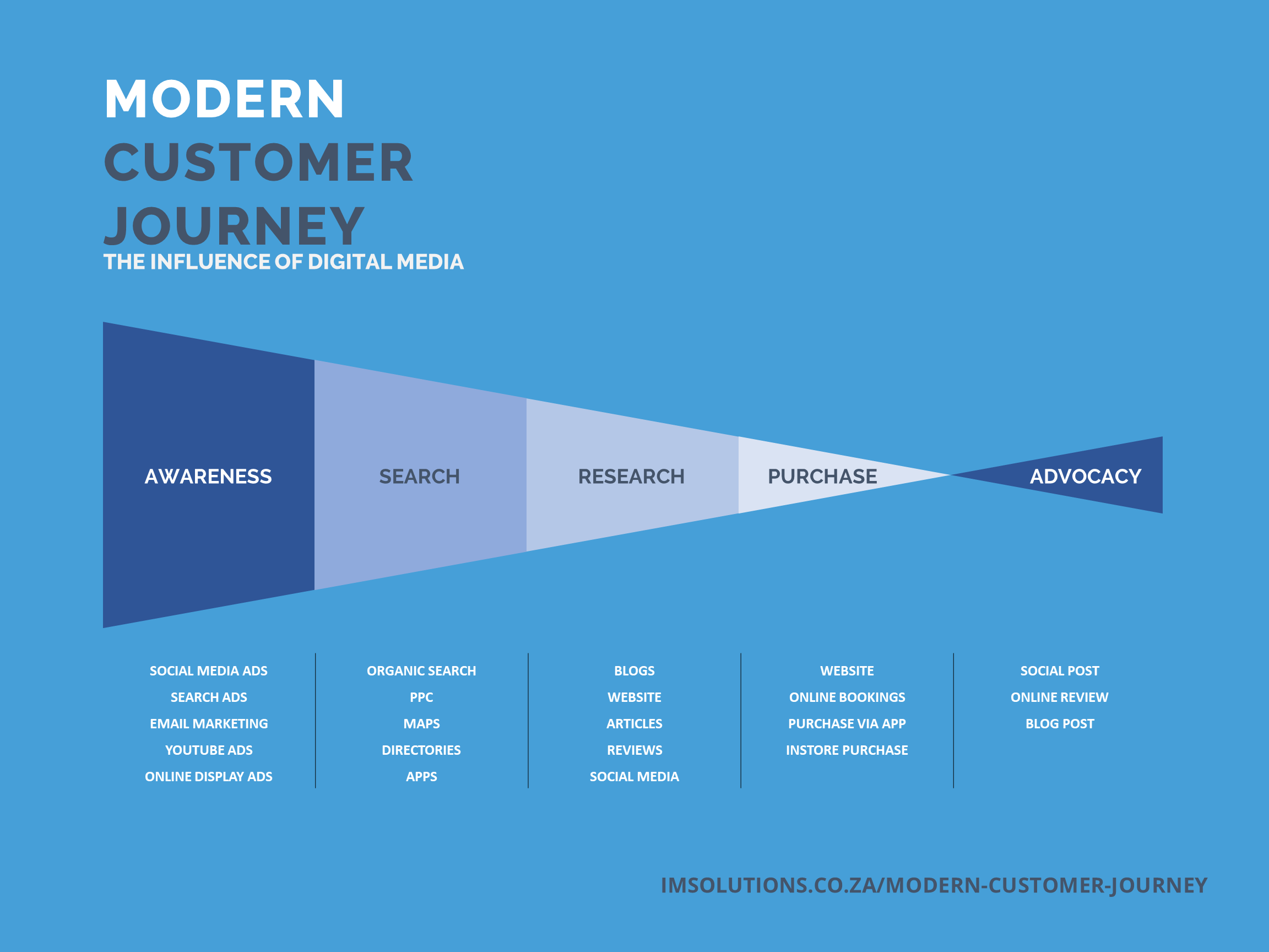 How the customer journey has changed due to the influence of social media